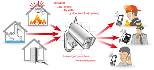 Example of using camera with Fire detector, Flood detector and Door opening detector
